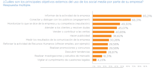 engagement y social media en España
